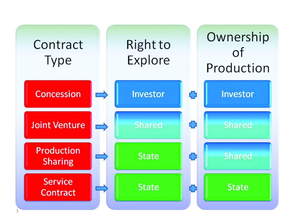 Sound petroleum contracts are about building relationships