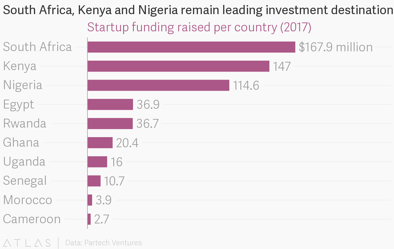 Startup venture funding jumped more than 50% in Africa last year to a record high