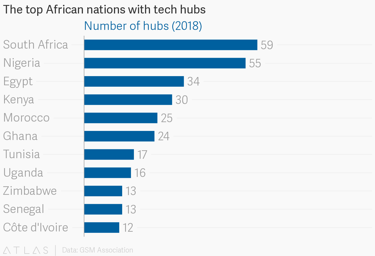Africa's newest startup hubs are expanding beyond its legacy tech markets
