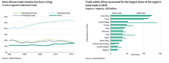 AfCFTA could improve credit profiles, but obstacles will limit benefits – Report