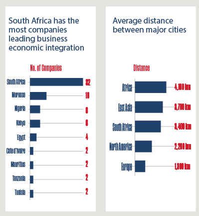 African businesses drive economic integration faster than governments
