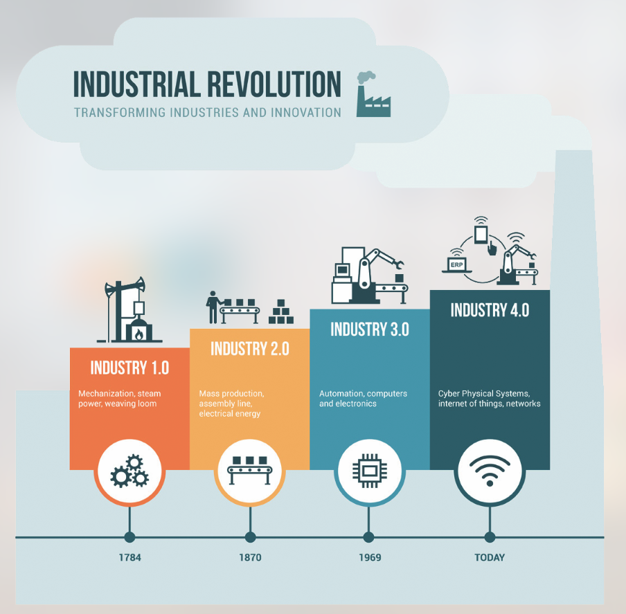 African-ising the fourth industrial revolution