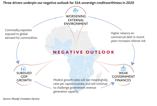 Increasing external risks, muted growth cast shadow on SSA sovereigns