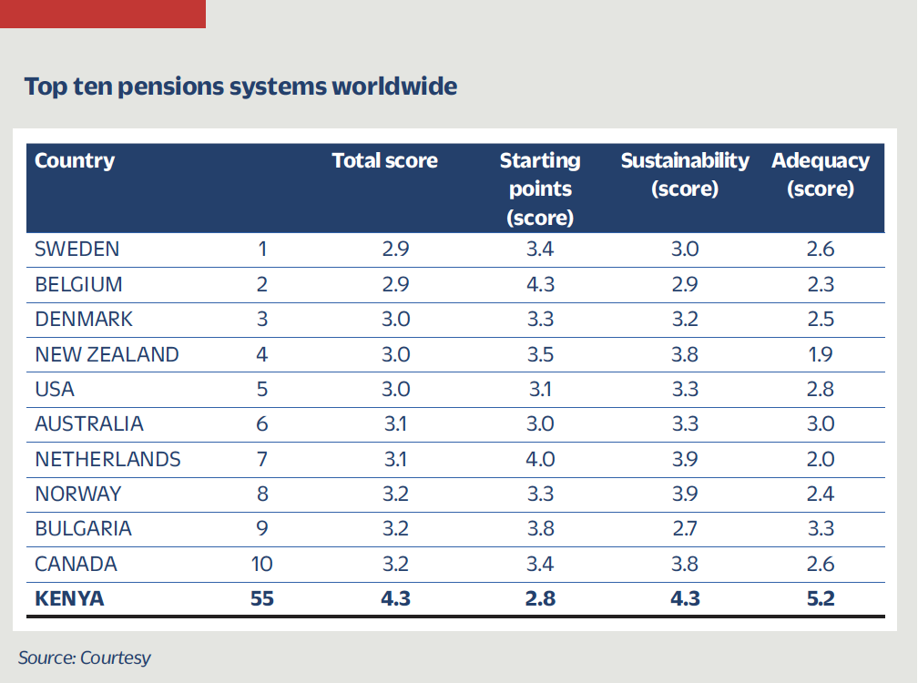 Top ten pension systems worldwide