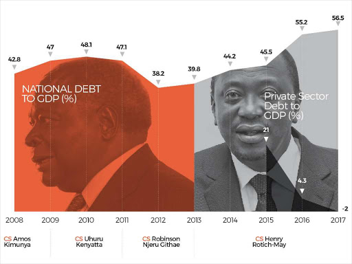 The status of Kenya's debt